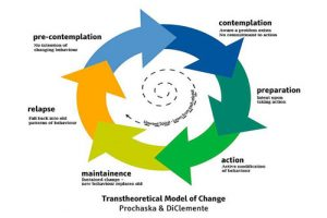 Read more about the article How do People Change?
